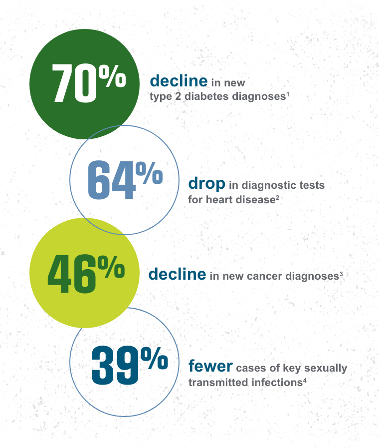 70% decline in new type 2 diabetes diagnoses, 64% drop in diagnostic tests for heart disease, 46% decline in new cancer diagnoses, 39% fewer cases of key sexually transmitted infections