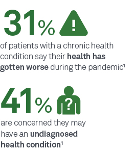 31% of patients with a chronic health condition say their health has gotten worse during the pandemic1   |   41% are concerned they may have an undiagnosed health condition1