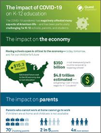 Impact of COVID Brochure